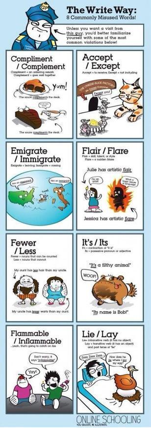 Twitter / LanguageDove: The write way,8 commonly misused ...   Listening and Speaking in Second or Foreign Language Teaching   Scoop.it