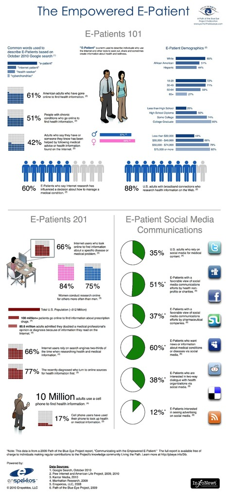 The Empowered E-Patient, s and social media, healthcare | Digital Pharma | Scoop.it