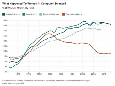 NPR When Women Stopped Coding in 1980's: As we repeat the same mistakes | Invent To Learn: Making, Tinkering, and Engineering in the Classroom | Scoop.it
