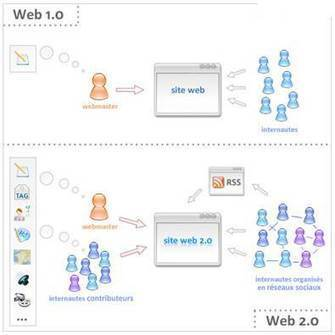 La web 2.0 como recurso educativo | CEDUTIC Internacional | Scoop.it