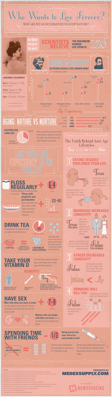 How To: Extend Your Lifespan & Live A Longer Life [Infographic] | Digital-News on Scoop.it today | Scoop.it