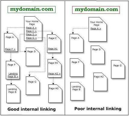 6 Great Tips of Internal Linking with its benefits for SEO - IT Blogger Tips | Seach Engine Optimization-SEO | Scoop.it