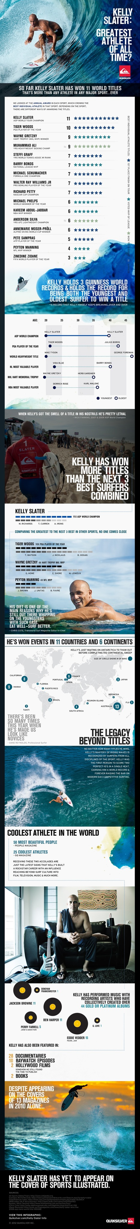 Kelly Slater - The best Athlete Ever? | Life, The Universe & Everything.... | Scoop.it