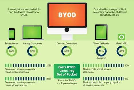 BYOD Part 1 - 10 essential elements of BYOD training  and strategy | Learning Innovations and Developments | Scoop.it
