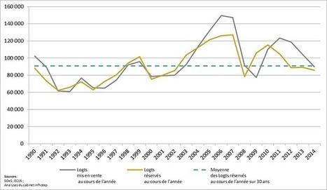 Les GAFA vont-ils révolutionner le marché immobilier ? | L'actualité de l'immobilier | Scoop.it