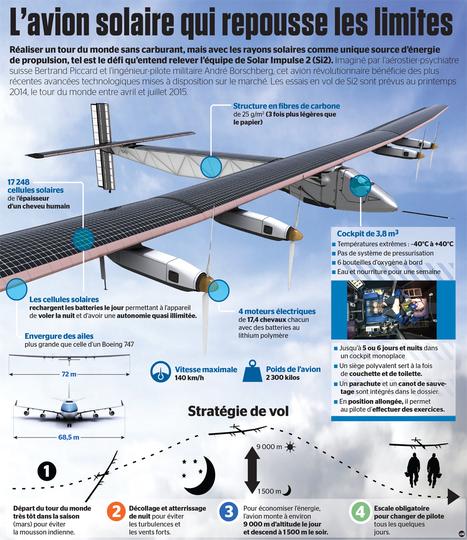 Solar Impulse: l'Avion solaire qui repousse les limites | Positive climb | Scoop.it