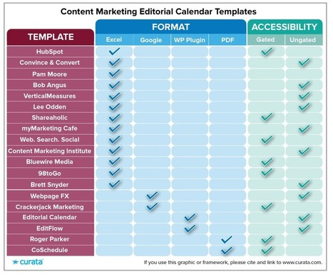 Content Marketing Editorial Calendar Templates: The Ultimate List | Content Marketing Forum | Social Content Curation Library | Scoop.it