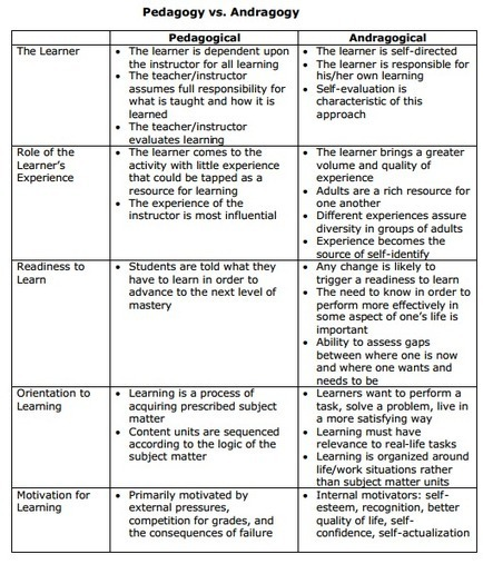 """ Pedagogy Vs Andragogy "" Chart 