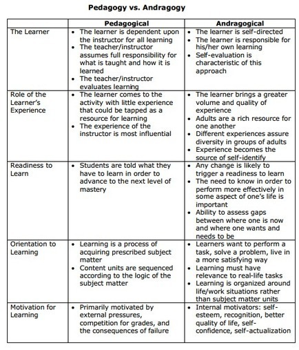 "Awesome Chart on "" Pedagogy Vs Andragogy "" ~ Educational Technology and Mobile Learning 