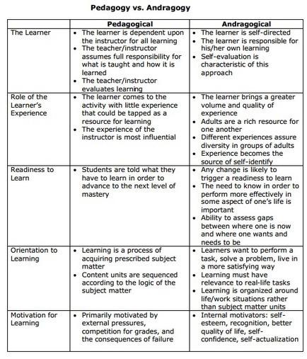 """"""" Pedagogy Vs Andragogy """" Chart"""