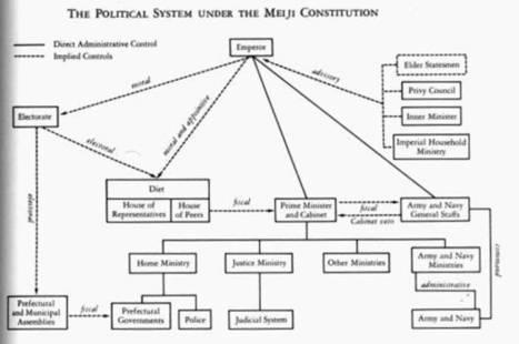 Meiji Modernization | Medieval Japan to World Power | Scoop.it