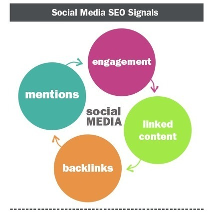 Social Media in SEO | Social Media Today | StrategieWebEtc | Scoop.it