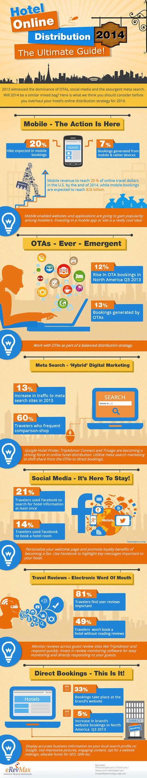 Infographic Hotel Online Distribution 2014   Marketing Technology   Scoop.it