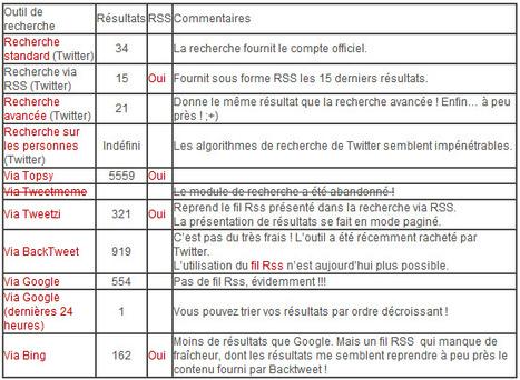 La recherche Twitter   Everything you need…   Scoop.it
