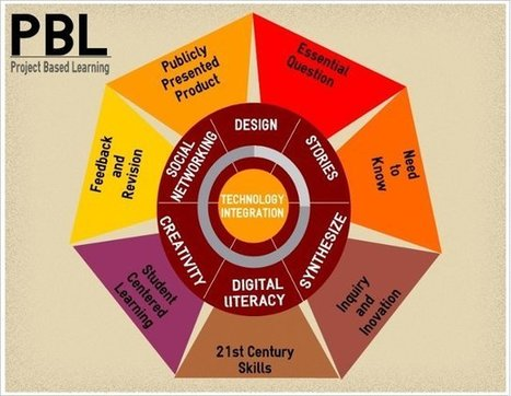Project Based Learning by digitalsandbox1 | networked teacher | Scoop.it