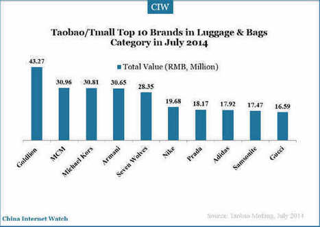Chinese fashion brands dominate sales on Taobao and Tmall. | China Technology | Scoop.it