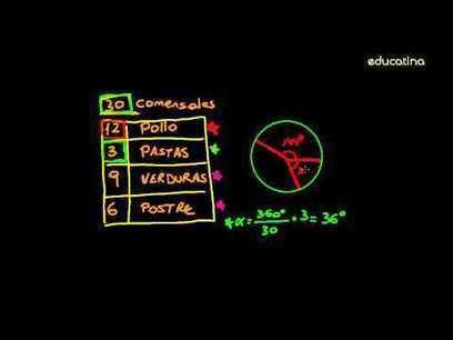Diagramas de sectores - Probabilidad y estadística - Educatina | ESTADÍSTICA PARA EDUCADORES | Scoop.it