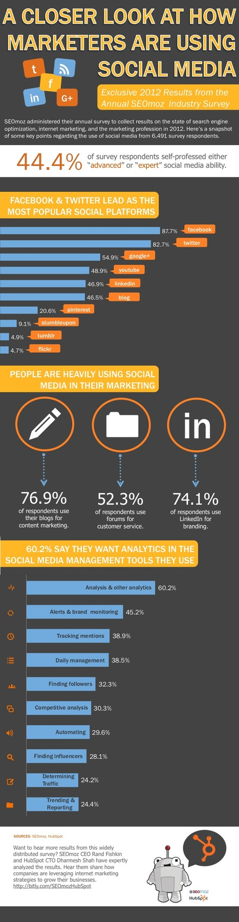 Research on Social Media and Marketers Use of Networks [Infograhic] - B2B Content Engine | Be Social On Media For Best Marketing ! | Scoop.it
