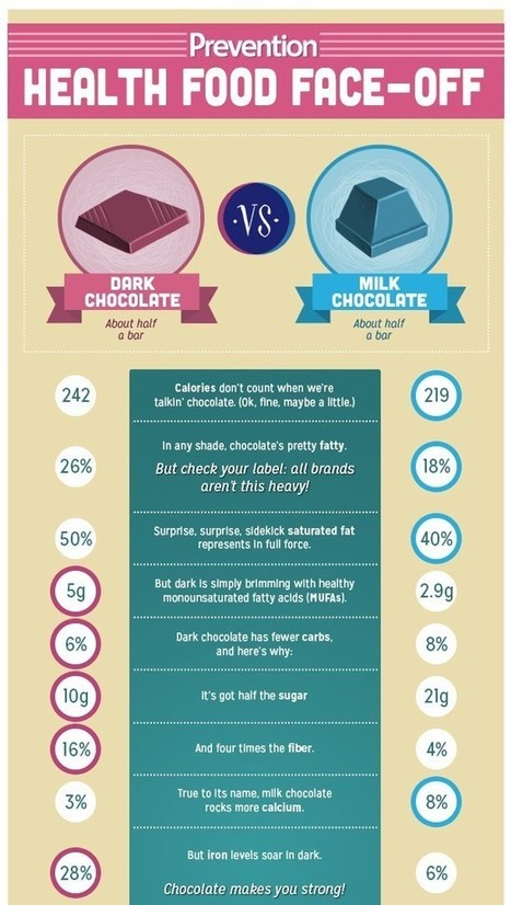Is Chocolate Good for You ? | Fairly Traded News | Scoop.it