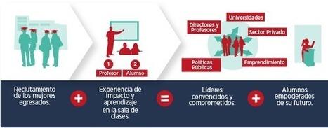 """ENSEÑA CHILE: """"UN DÍA TODOS LOS NIÑOS EN CHILE RECIBIRÁN EDUCACIÓN DECALIDAD""""   UnConference: The Conference That's Not A Conference   Scoop.it"""