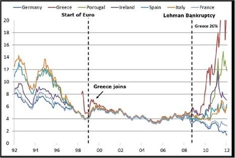 La guerra dei mercati. Competizione, speculazione e interessi nella crisi dell'eurozona | Tifiamo default? | Scoop.it