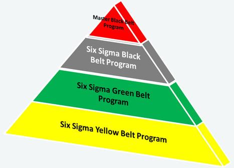 six sigma training in delhi | six sigma training india | Scoop.it