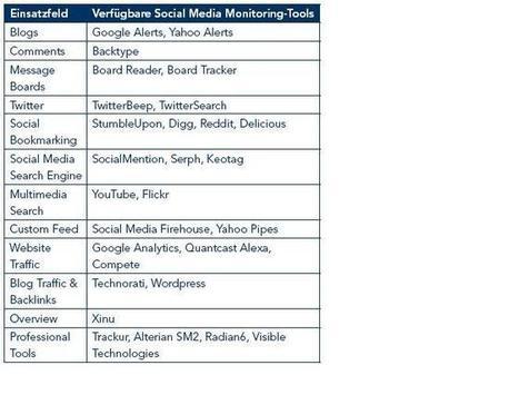 Alterian SM2- Corporate Social Media Monitoring Bloginar > Social Media Marketing, Social Media News, WEB Monitoring   Media Monitoring   Scoop.it