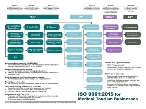 INFOGRAPHIC - ISO 9001:2015 for Medical Tourism Businesses | Medical Tourism Business Development Strategies | Scoop.it