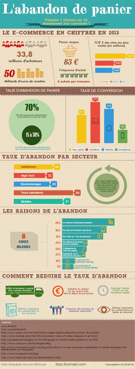 [Infographie]: Pourquoi 70% des visiteurs abandonnent leur panier ? - Social Digital Marketing Blog | Marketing et Retail - Tristan Salles | Scoop.it