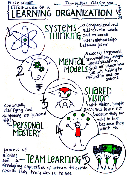 Disciplines of a Learning Organization: Peter Senge | Aprendizaje y Cambio | Scoop.it