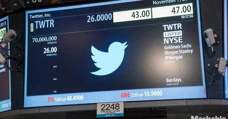How Twitter's Engagement Growth Has Changed Over Two Years [CHART] | Medias & réseaux sociaux numériques, usages, veille & e-réputation | Scoop.it