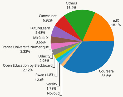 MOOC enrolment surpassed 35 million in 2015 | Easy MOOC | Scoop.it