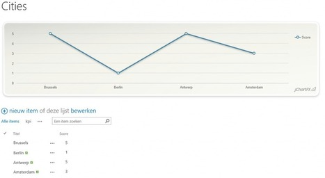 How to create charts from SharePoint 2013 lists via SharePoint Apps | Tom Van Gaever | SharePoint | Scoop.it