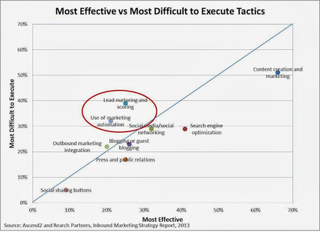 Customer Experience Matrix: Marketing Automation User Satisfaction: Clearly, There's Room for Improvement (and maybe a little vodka) | marketing automation | Scoop.it