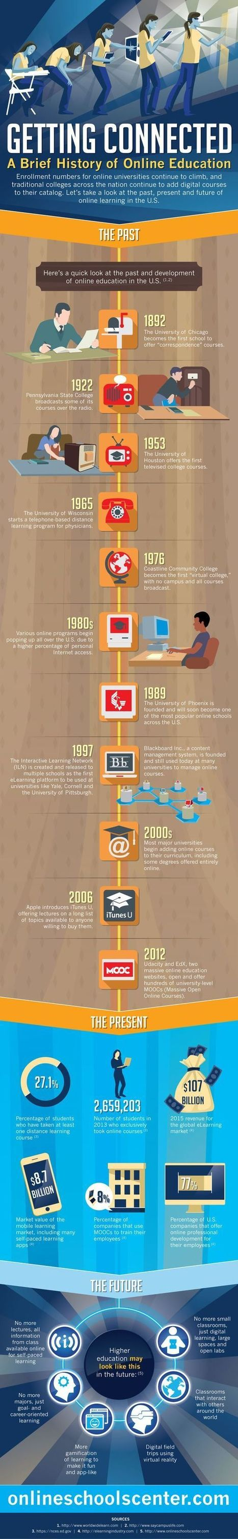 What Is The Brief History Of Online Education? #infographic | Emerging Learning Technologies | Scoop.it