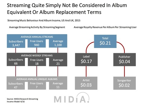 After The Album: How Playlists Are Re-Defining Listening | Musicbiz | Scoop.it