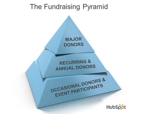 Only Marketing to the Top of Your Fundraising Pyramid Is Hurting Your Nonprofit's Future | Social Media, SEO, Mobile, Digital Marketing | Scoop.it