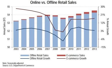 U.S. Mobile Retail Sales Reach $60 Billion | Retail use of Mobile | Scoop.it