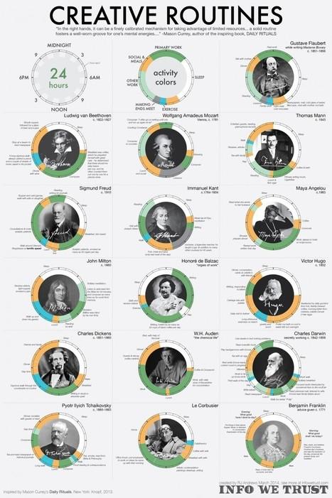 Quantas horas tem o seu dia? - Startupi | Panorama digital | Scoop.it