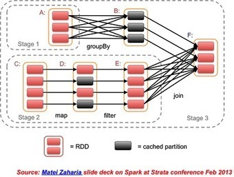 Spark: Low latency, massively parallel processing framework | Oppimistiedon louhinta | Scoop.it