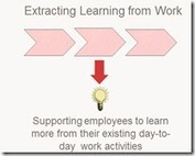 Performance.Learning.Productivity: Re-thinking Workplace Learning: extracting rather than adding   Lifelong and Life-Wide Learning   Scoop.it