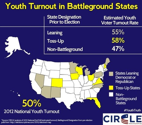 CIRCLE » Updated Estimate: Youth Turnout was 50% in 2012; Youth Turnout in Battleground States 58% | A2 US Politics - Elections and voting behaviour in the USA | Scoop.it