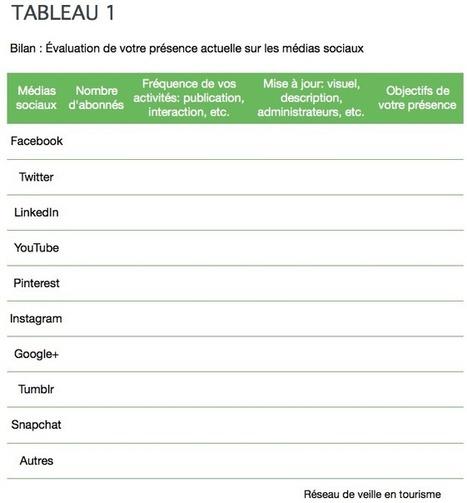 Créer une stratégie de médias sociaux | Tourisme et présence web | Scoop.it