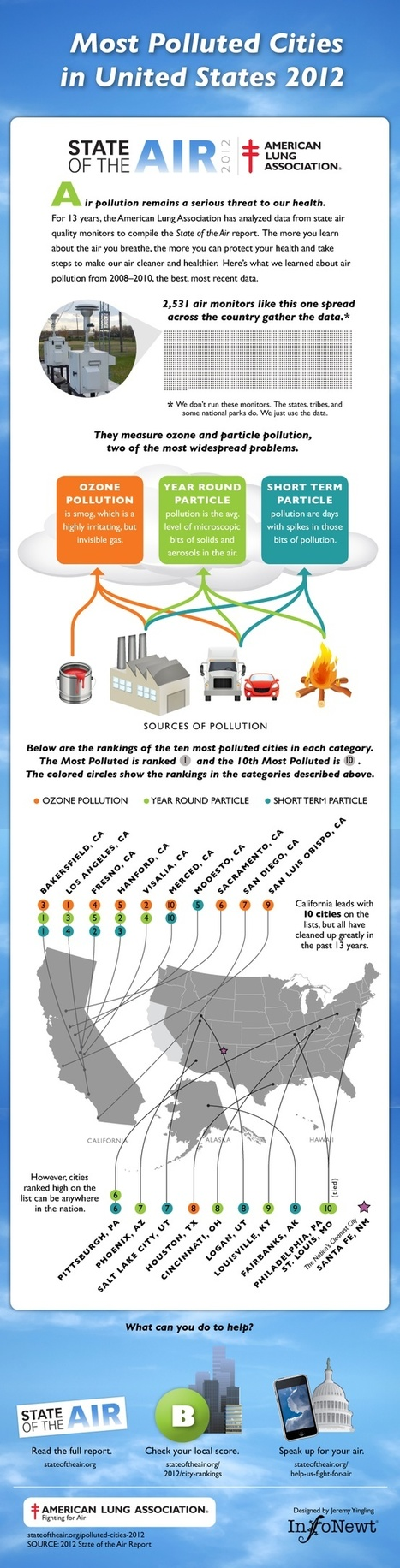 Most Polluted Cities in United States 2012 infographic | Sustainable ⊜ Smart Path | Scoop.it