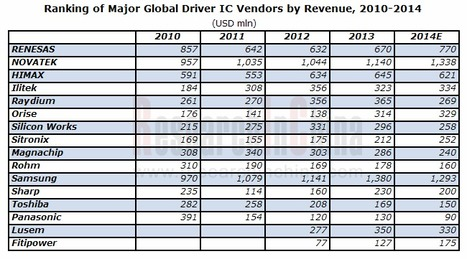 China Display IC Industry: Global Semiconductors News Analysis 2015 | Market Research Reports | Scoop.it