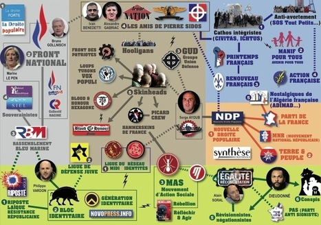 Infographie des réseaux d'extrême droite en France | Archivance - Miscellanées | Scoop.it