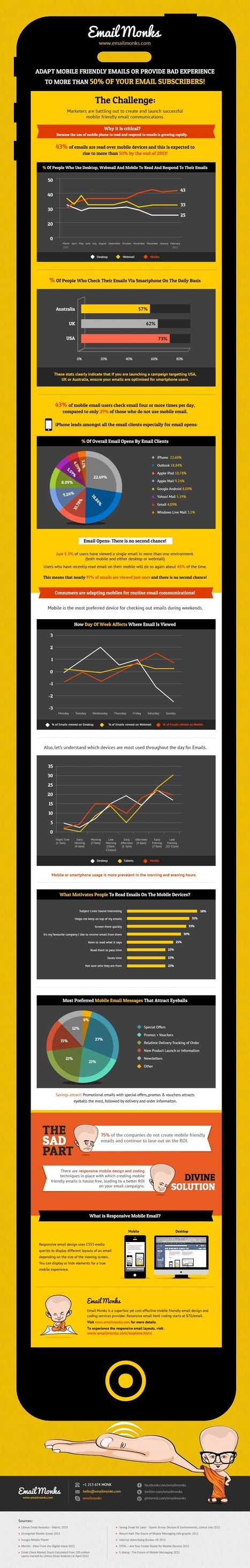 Mobile Friendly Emails [INFOGRAPHIC]   digital marketing strategy   Scoop.it