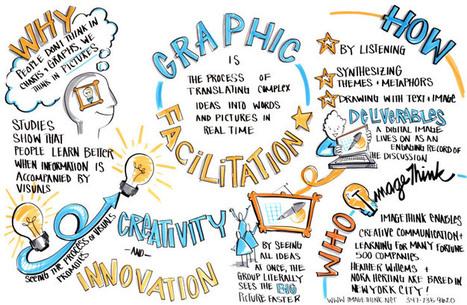 Graphic Facilitation Graphically Facilitated | facilitation | Scoop.it