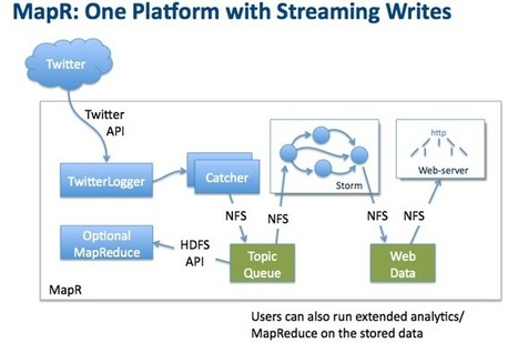 Twitter Feed Fuels Real-time Hadoop with Storm and MapR at the Strata Conference | Northern Ireland Whats On | Scoop.it