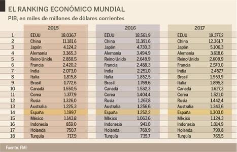 España cae en el ránking: pasa de la 8º a la 14º economía del mundo | La economía en la vida real | Scoop.it